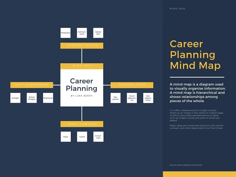 Canva Career Planning Mind Map Software