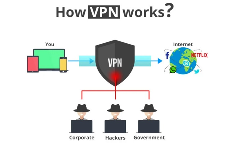 What Is A VPN, How is It Works