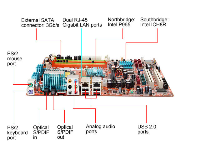 Connection Ports