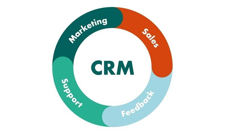 Cloud Computing in Customer Relationship Management